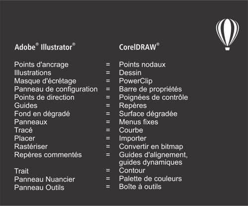 Coreldraw Graphics Suite Didacticiels