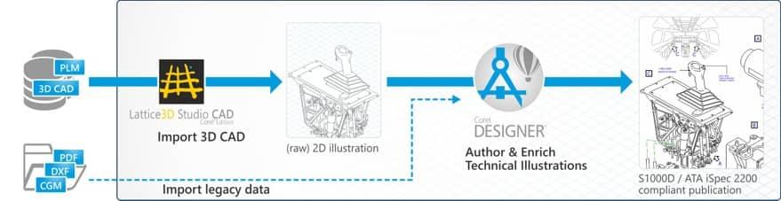 Aerospace & Defense - Industry Workflows